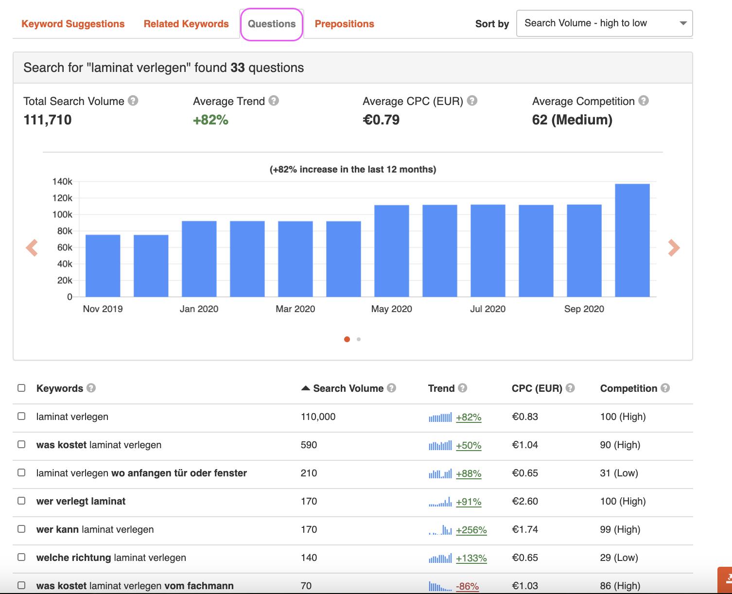 Kostenlose Seo-Tools: Keywordtool.io-Fragenreiter nutzen!