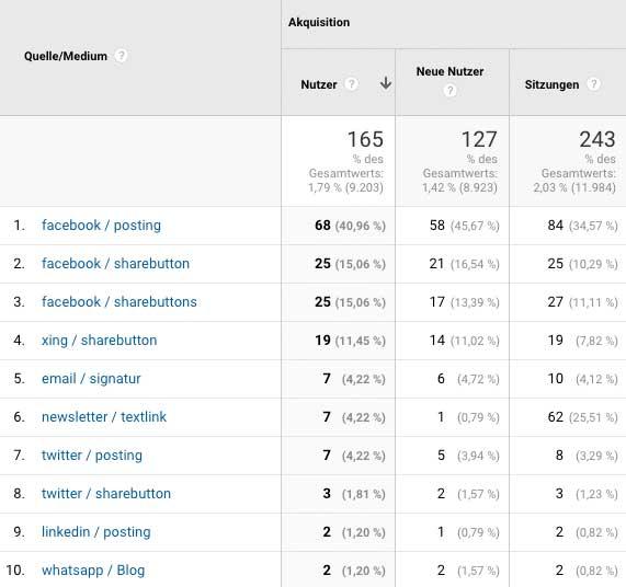 Google Analytics oder Facebook Analytics – Kanalzuordnung in Analytics