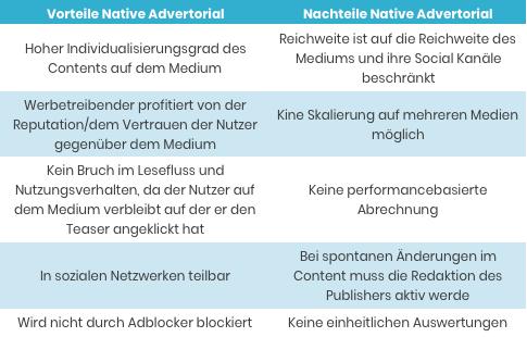 Vorteile und Nachteile von Native Advertorial