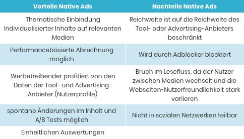 Vorteile und Nachteile von Native Ads in Form von Bild-Text-Kombinationen
