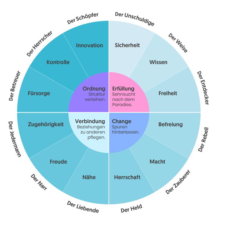 Die 12 Archetypen als Basis des Storytellings