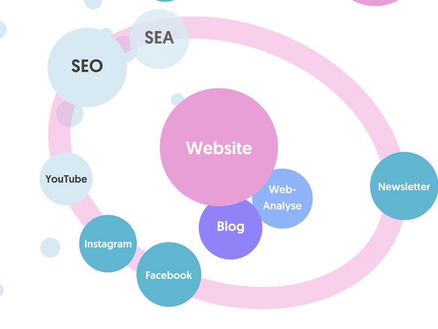 Website im Mittelpunkt des Online-Marketings – Ausbaustufen