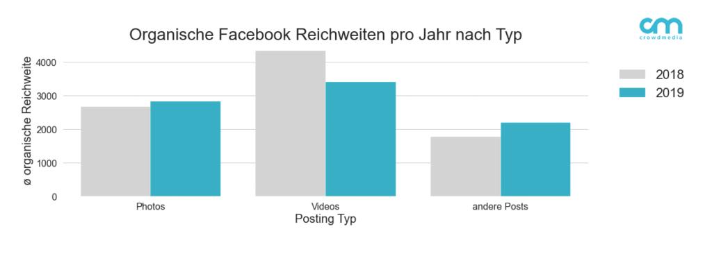 Organische Reichweiten auf Facebook nach Art des Postings im Jahresvergleich