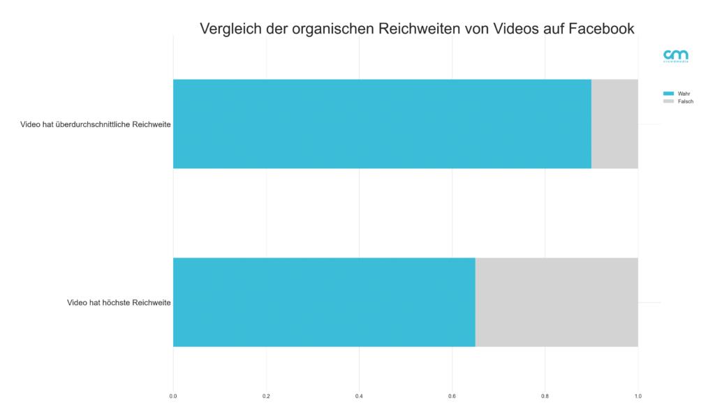 Organische Reichweite von Videos auf Facebook
