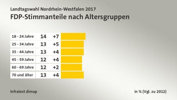 Stimmanteile für die FDP nach Altersgruppen