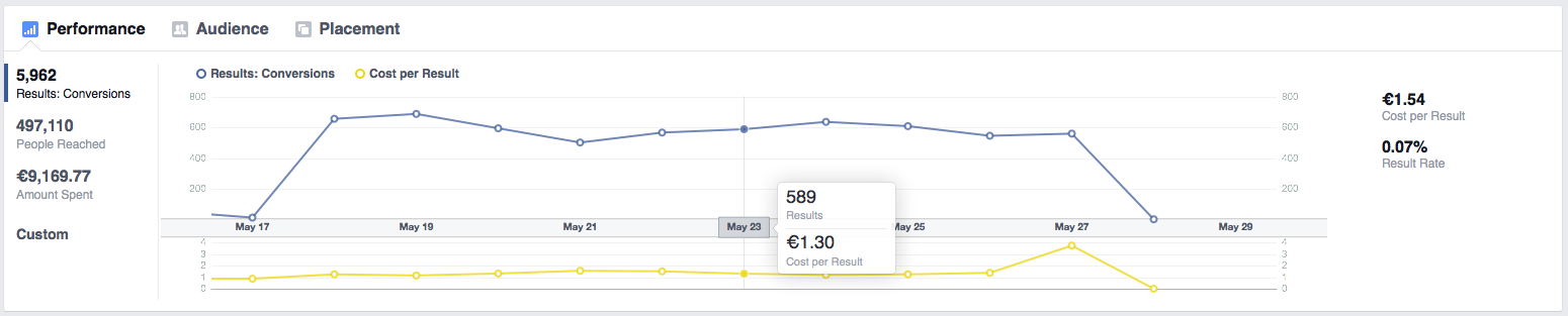 Auswertung Facebook Conversion Pixel