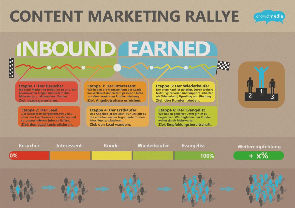 Content-Marketing-Rallye