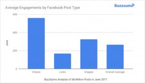 Facebook Reichweiteneinbruch je Format