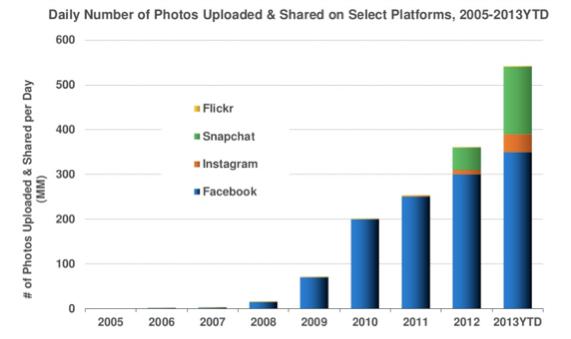 Snapchat Entwicklung
