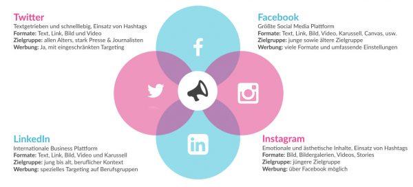 Social-Media-Kanalauswahl