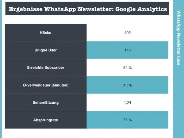 WhatsApp-Ergebnisse-Google-Analytics