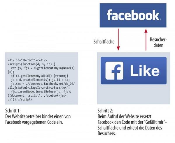 Social Plug-In Urteil Duesseldorf