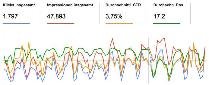 Kennzahlen im Content Marketing – Überblick mittel Search Console