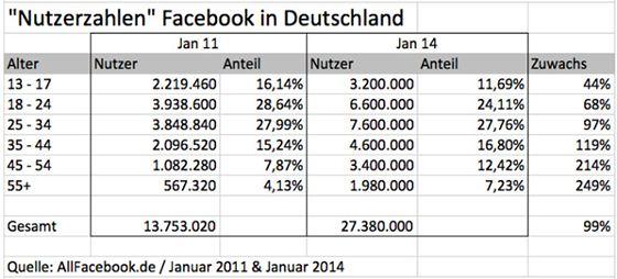deutsche_facebook_zahlen