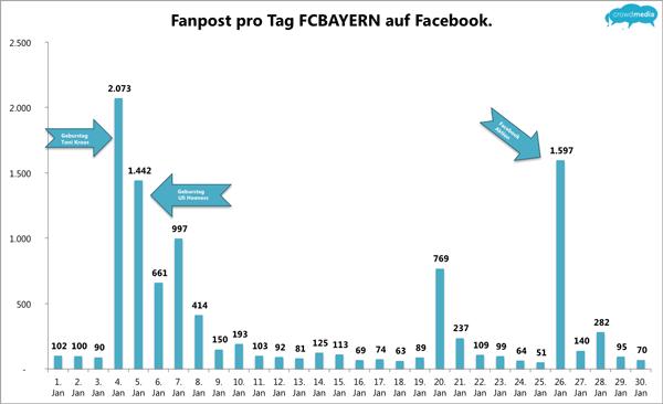 FC Bayern Posts der Fans Januar 2012