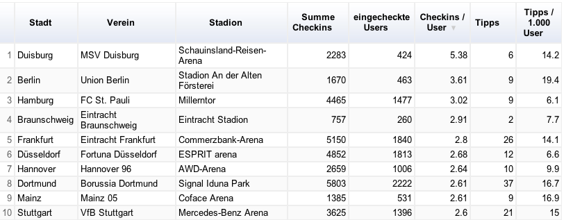 Deutsche Stadien: aktive User in Foursquare
