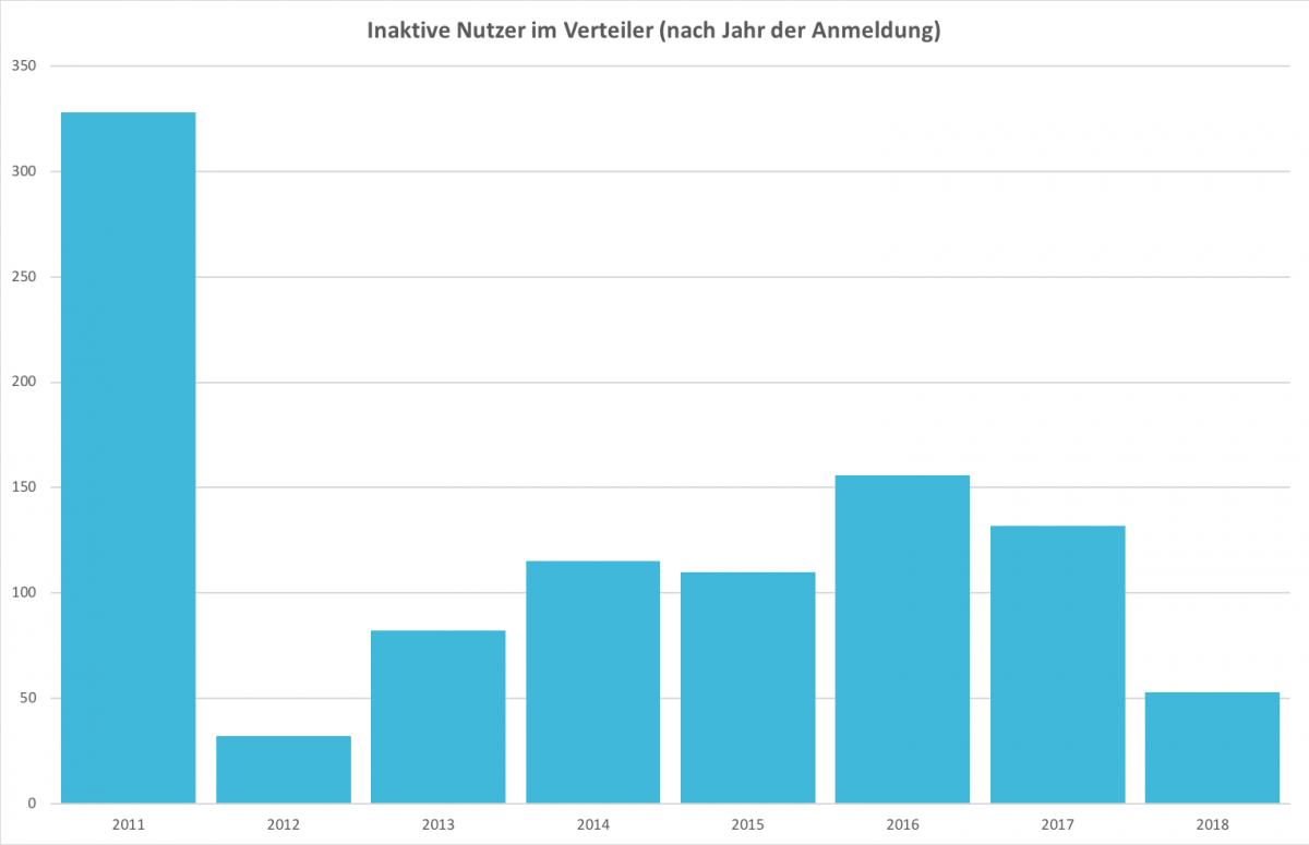 Optimierung eines Newsletters - Anteil inaktiver Abonnenten