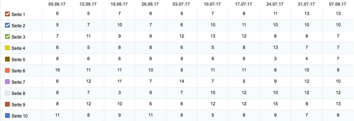 Kennzahlen Ranking-Verteilung