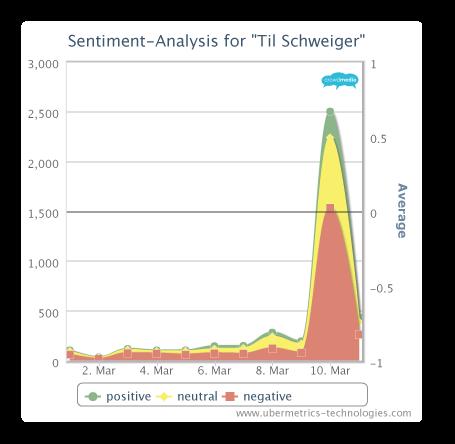 Sentiment Analyse Til Schweiger
