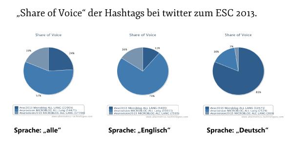 Share of Voice Twitter Hashtags ESC2013
