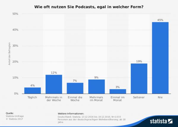 Nutzungshäufigkeit von Podcasts