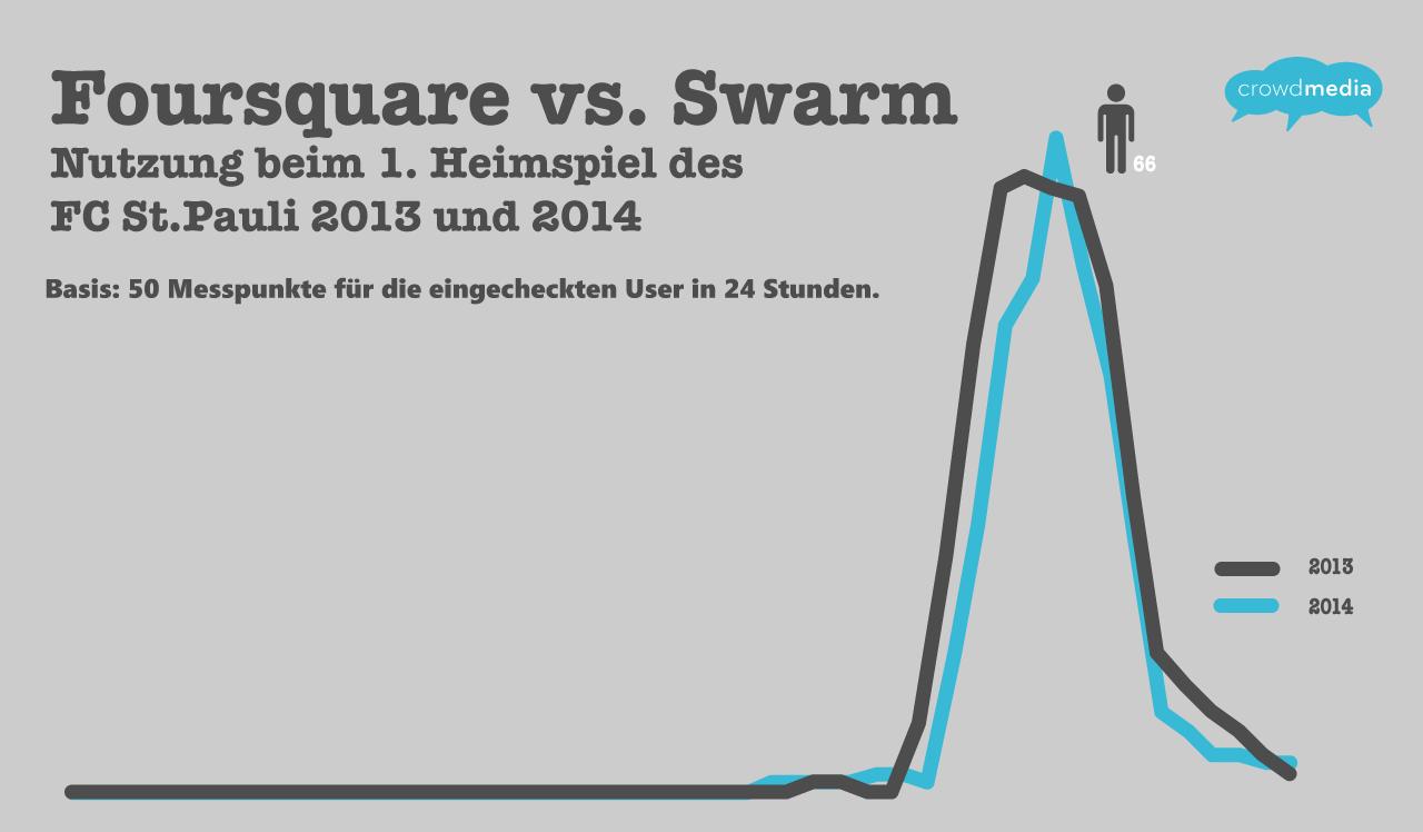 So sehen also Leichen aus: Was ist nach Swarm von Foursquare noch übrig