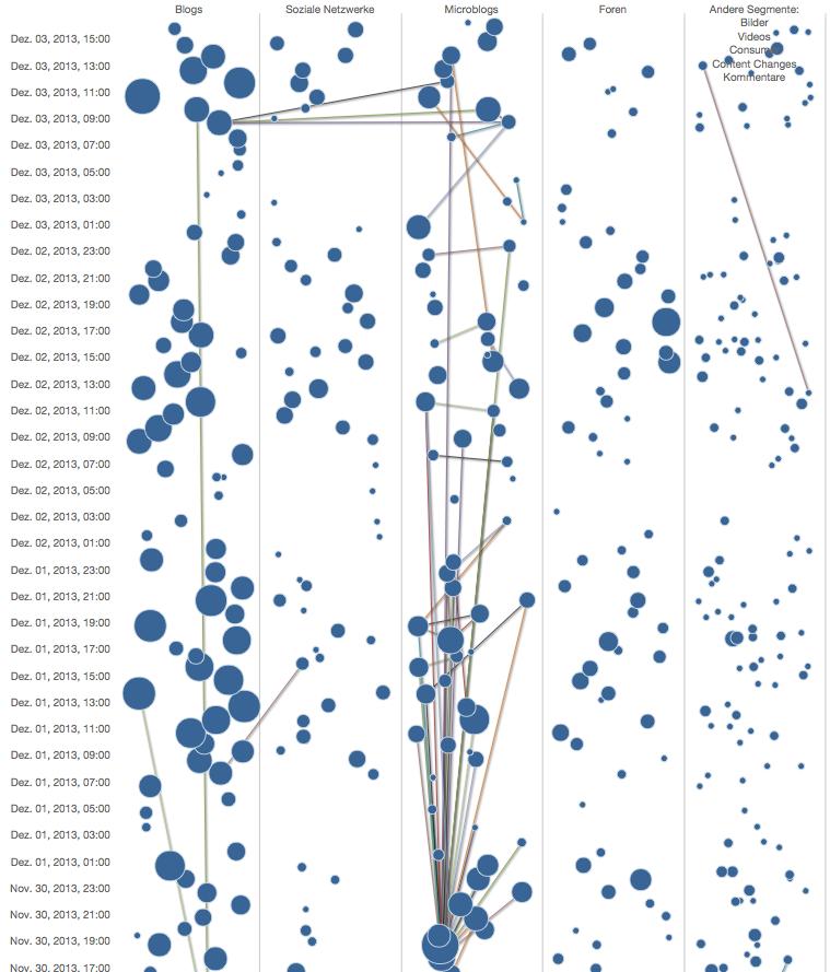 Die Verbreitung von Treffern in der UMT Delta Analyse