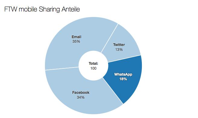 whatsapp mobile sharing anteile
